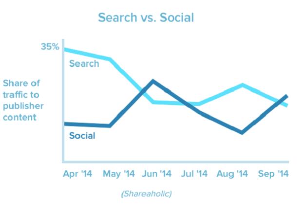 search vs social