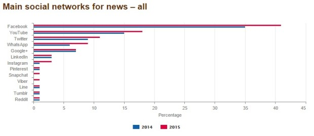 social networks for news