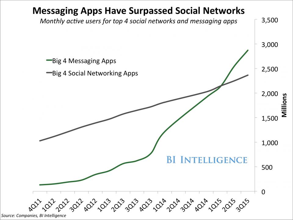 Social networks vs messaging apps